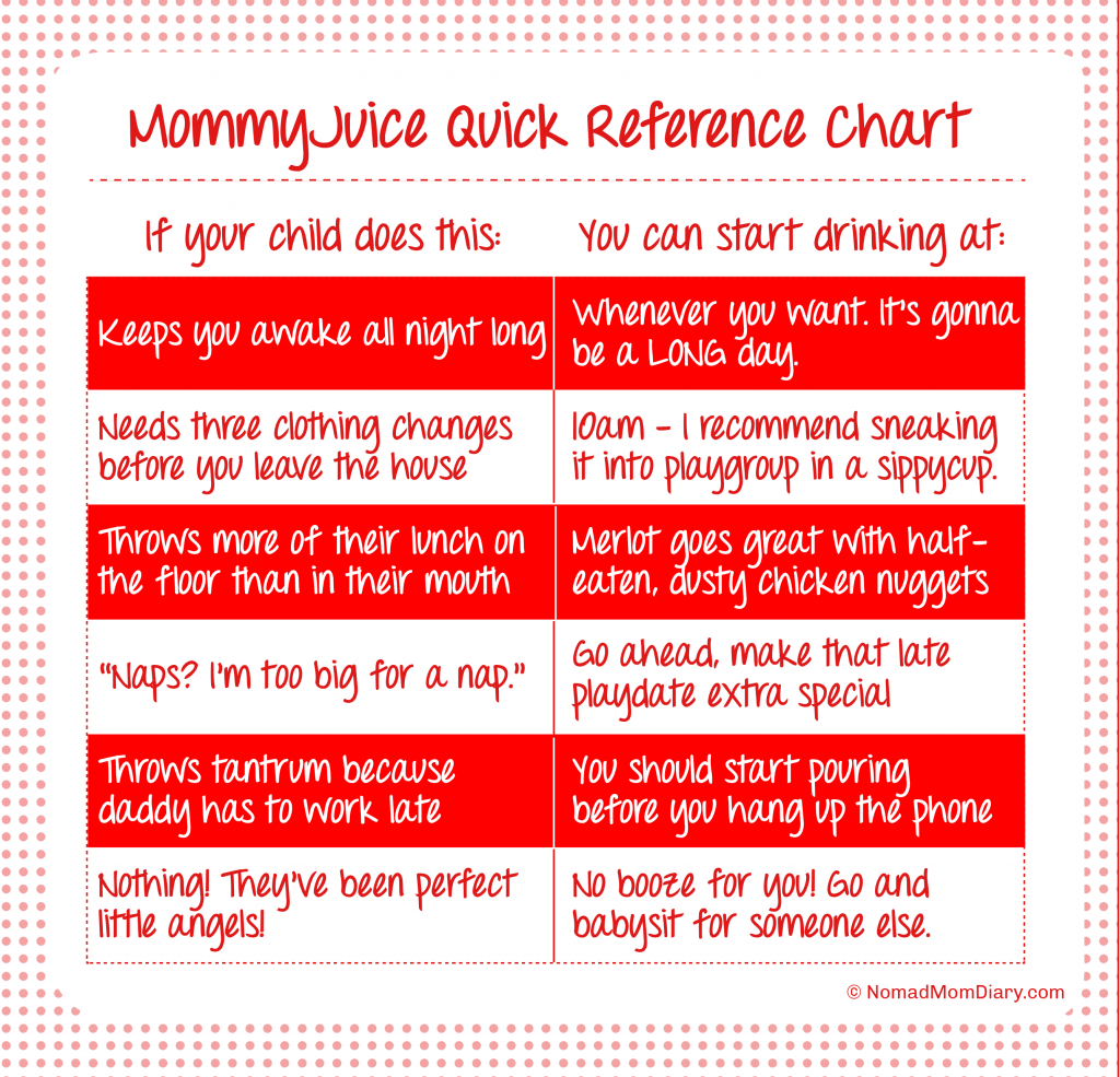 Mommy Juice Drinking Chart